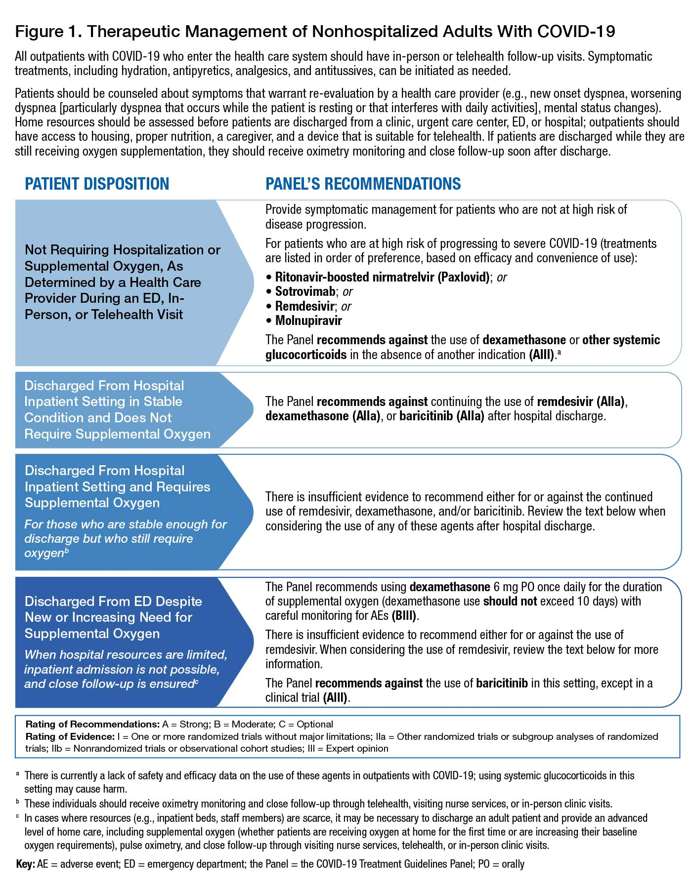 Therapeutic Management for Nonhospitalized Adults With COVID-19